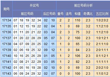 [欧阳彦]大乐透第17144期预测(上期中3+0)