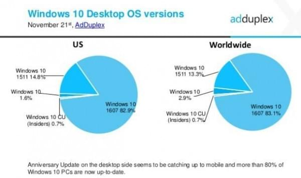 Windows 10一周年更新任务完成 全球升级率超八成的照片 - 2