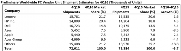 全球PC出货量连续第五年下滑 小公司销量下滑更惨烈的照片 - 2