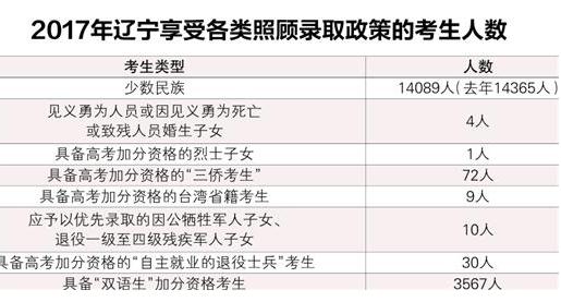 辽宁公示2017年高考加分资格考生 总计1万多人