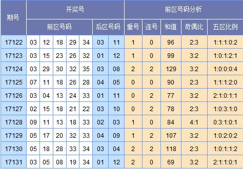 [苏会文]大乐透17132期预测:和值85~105点