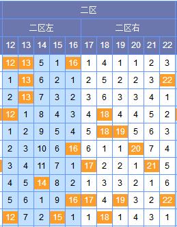 [谢尚全]双色球068期区间分析:三区留意奇数回补