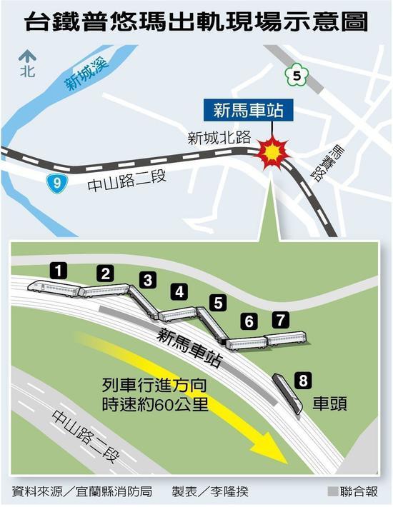 惊悚!台湾列车脱轨瞬间监控曝光 月台铁架瞬间倒地