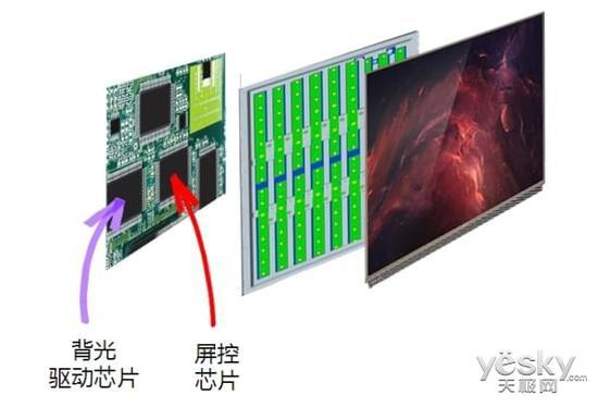 背光驱动芯片+屏控变频芯片实现HDR²效果  第二,纯色硬屏技术(色彩纯、准、真) 纯色技术是新一代的色彩提升技术,通过光纳米材料吸收背光源杂光,从而提纯背光源色彩,在实现广色域的基础上提升色彩纯度,具有色彩更准、画面更真实的优势。康佳R1变频电视在纯色硬屏内,加入棱镜背光系统,从光源处改变图像色彩频率,又称色彩变频,从而大幅提升背光的使用效率,达到提升画面亮度、提高色彩纯度、增加颜色准确性、还原真实不伤眼图像的效果。