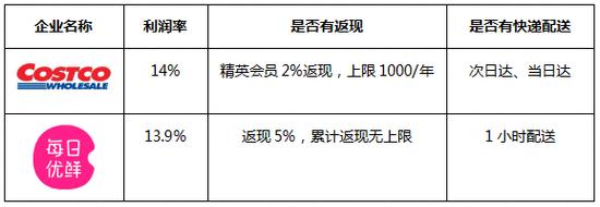 每日优鲜宣布全面转型会员制 会员专享品利润率限13.9%