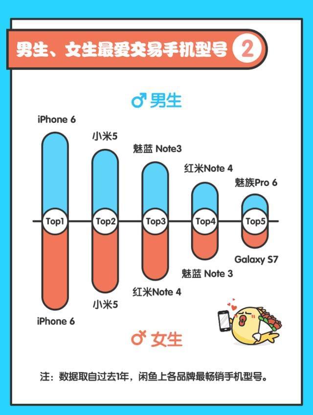 闲鱼热卖手机Top10:小米第2,95后最爱OV的照片 - 4