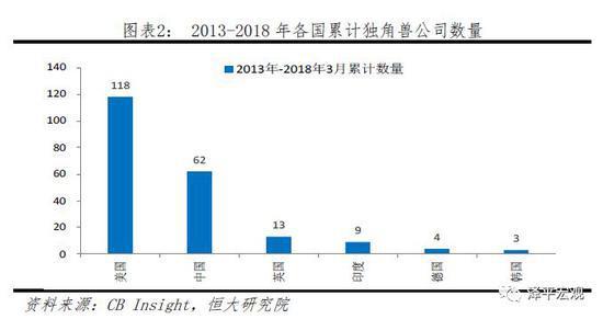 任泽平:中国独角兽报告 集中北上杭深四大城市