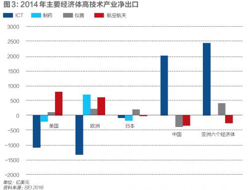 此外,中国集成电路设计业快速发展,2016年华为海思,紫光展锐两家设计
