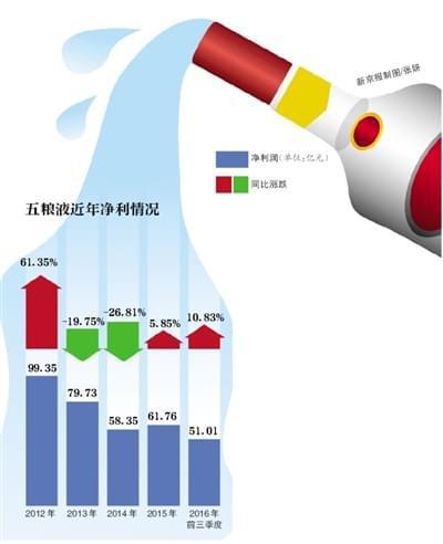 """""""普五""""零售价近900元 五粮液称非强制涨价"""
