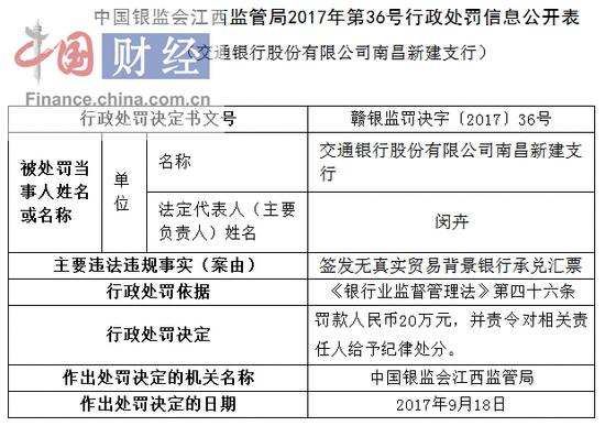 交通银行南昌新建支行因签发无真实贸易背景汇票被罚20万