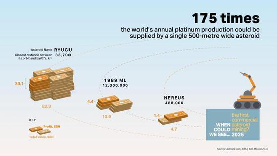 吃人造肉开无人车,这五项技术将改变这个世纪!