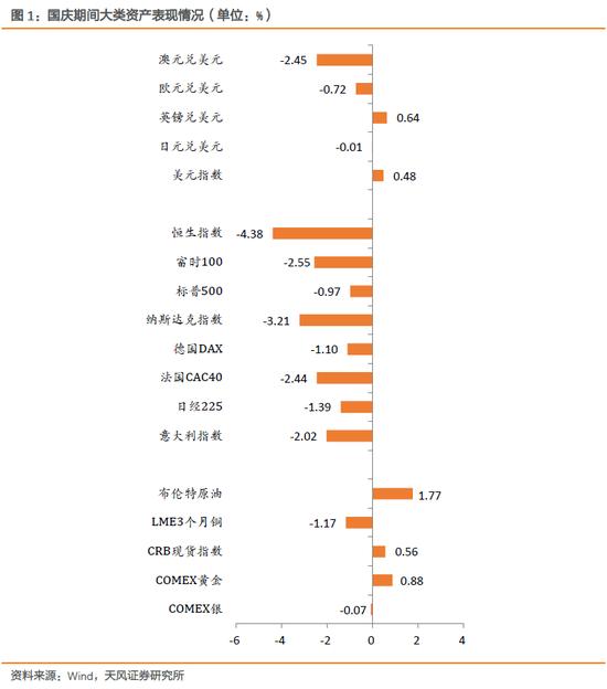 央行降准、美债突破3.2% 国庆期间还发生了啥