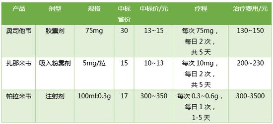 ▲神经氨酸酶抑制剂治疗流感的一般费用(数据来源:医药魔方)
