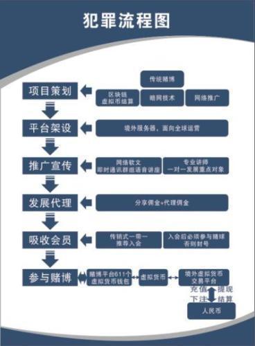 广东警方破获比特币网络赌球大案 流水资金超百亿