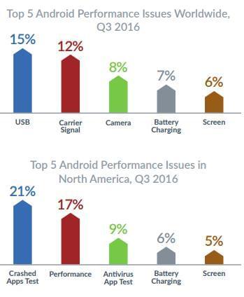 报告显示Android设备比iPhone更可靠的照片 - 5
