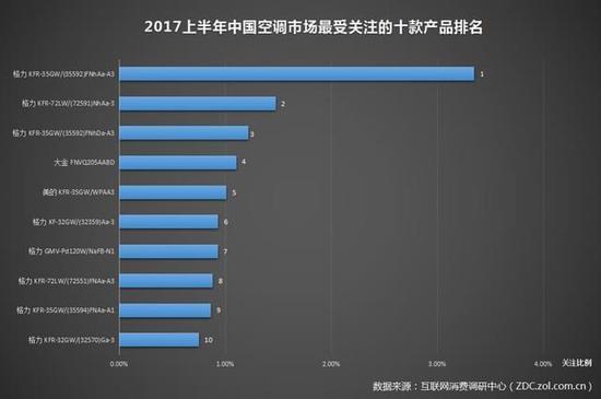 关注度排名top10 格力空调占8款 2017上半年中国空调市场最受关注