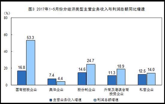 统计局:5月规模以上工业企业利润同比增16.7%