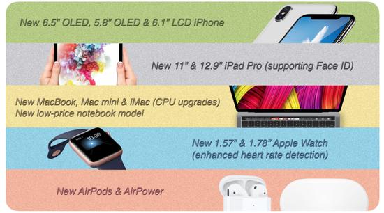 郭明池预测苹果新品:Mac和iPad到底会更新什么?