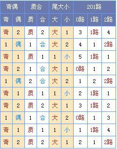 [菏泽子]双色球第18045期:龙头03 10 凤尾29 30
