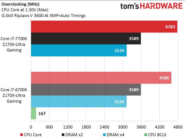 英特尔新Core i7-7700K实测:比上代略强 超频发热大的照片 - 3