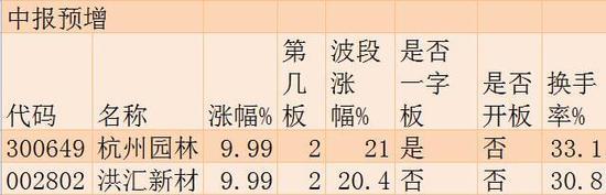 7月17日涨停板追踪