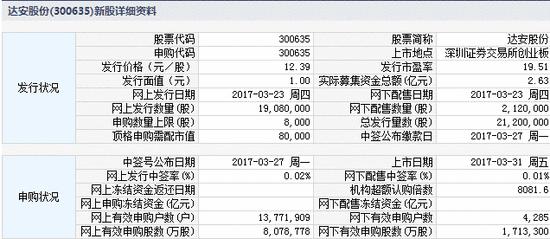 同和药业等三新股3月31日上市定位分析