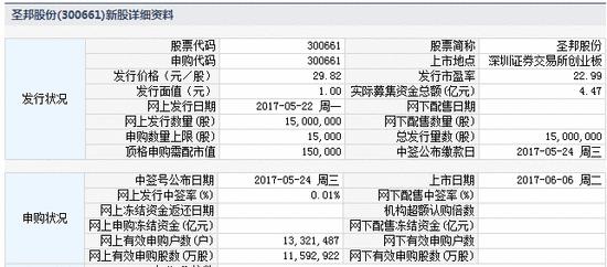 6日新股提示:杰恩设计申购 圣邦股份等2股上市