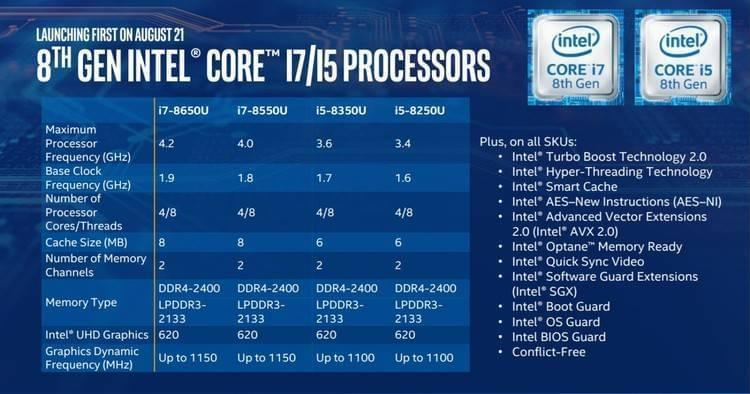 intel 8 th core 2