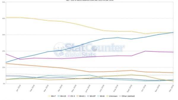 Windows 10在北美、大洋洲份额超过Windows 7的照片 - 2