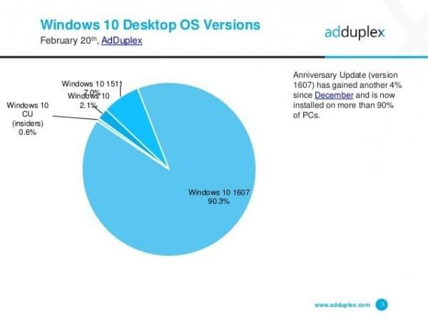 AdDuplex:WXGA是最流行的Windows 10屏幕分辨率的照片 - 3