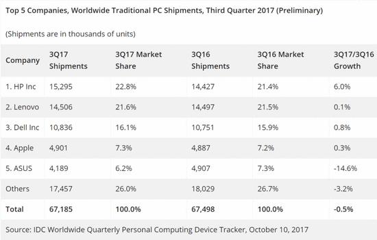 第三季度全球PC出货量再下滑,仅惠普增长较多