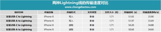 USB-C to Lightning线的数据传输会更快?