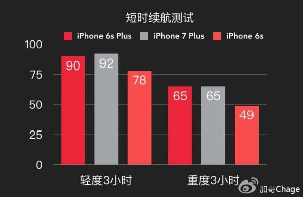 苹果的大败局?最详细的iPhone 7万字评测的照片 - 5