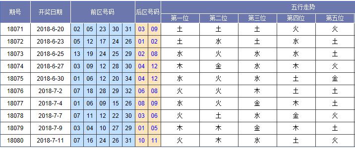 [黄河鲤鱼]大乐透081期五行分析预测:二位看水码