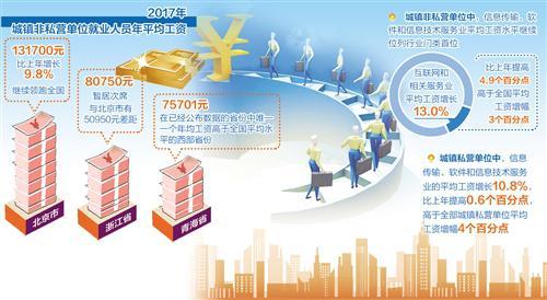 21省去年城镇单位平均工资:总体普涨 北京领跑