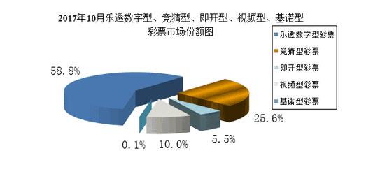 财政部:10月全国共销售彩票376.53亿元 同比增11.3%