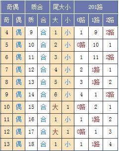 [玉荷]双色球18056期定位预测:红球一位02 03