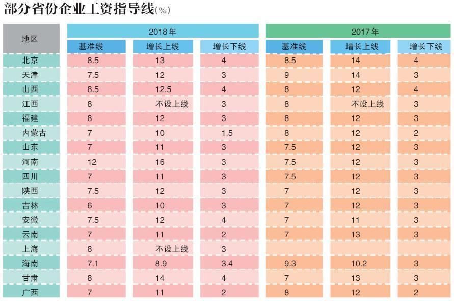 17省份公布企业工资指导线 北京严控国企工资增幅