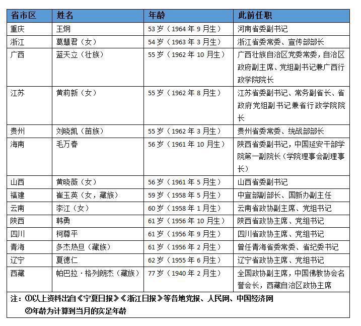 """14省区市政协主席同日履新 有一人曾是""""打虎女将"""""""