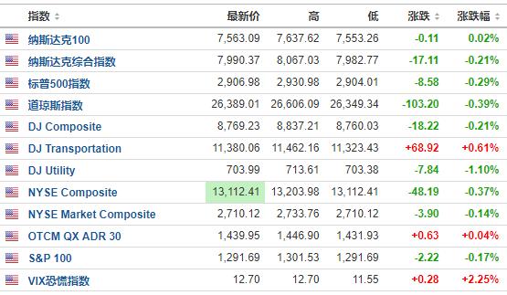 美联储宣布加息后美股跳水美元巨震 特朗普很受伤