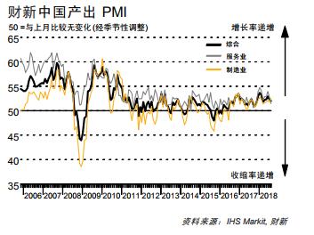 中国8月财新服务业和综合PMI双双走低
