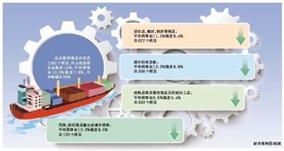 11月1日起1585个税目进口关税降低