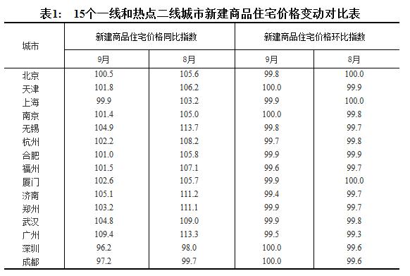70个大中城市房价数据发布