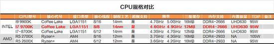 砍掉超线程!Intel i7-9700K深度评测:战平R7就是太贵