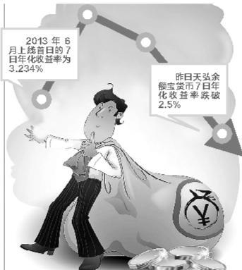 天弘余额宝七日年化收益率跌破2.5% 创两年来最低