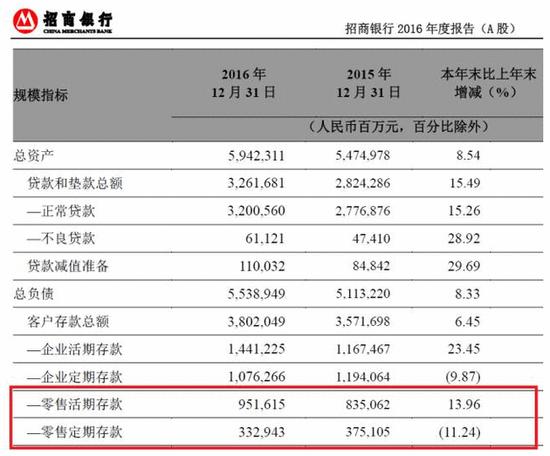 余额宝期末净资产达到1.43万亿 超越第五大行招行