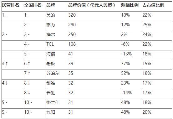 2016胡润品牌榜发布:淘宝首超腾讯 成最具价值中国品牌的照片 - 6