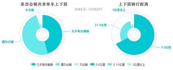 共享单车提升生活幸福感 摩拜识别度最高达23.1%