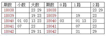 [龙天]双色球18043期分析:质数胆码01 05 11