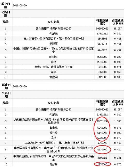 紫鑫药业业绩暴增笼52亿存货阴影 财务造假疑云缭绕
